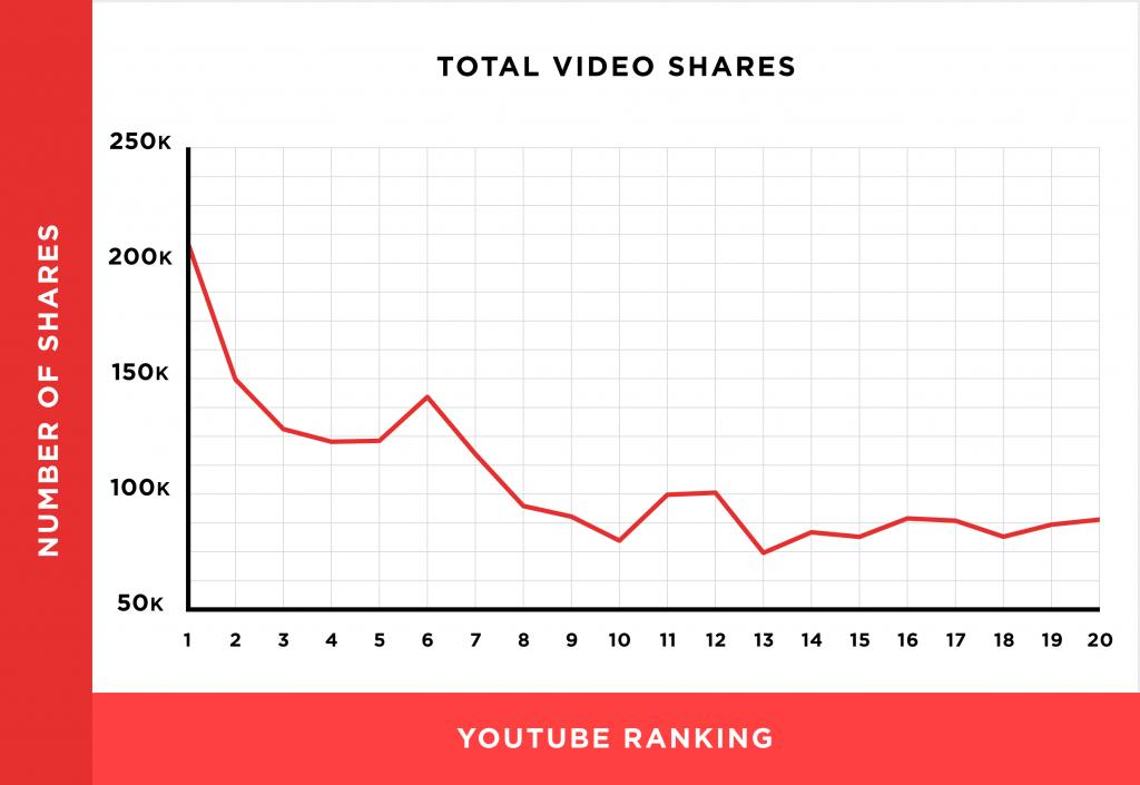 Capture d'écran étude corrélation entre partage et vues