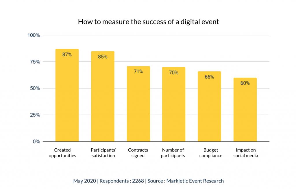 Measurement of satisfaction during digital events statistics