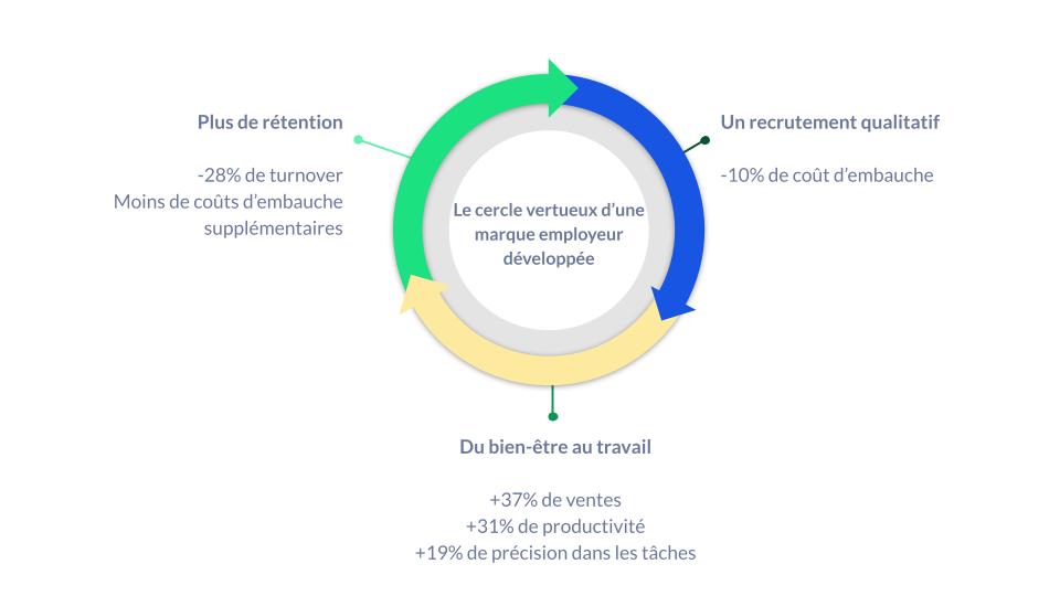Schéma des bénéfices de la marque employeur