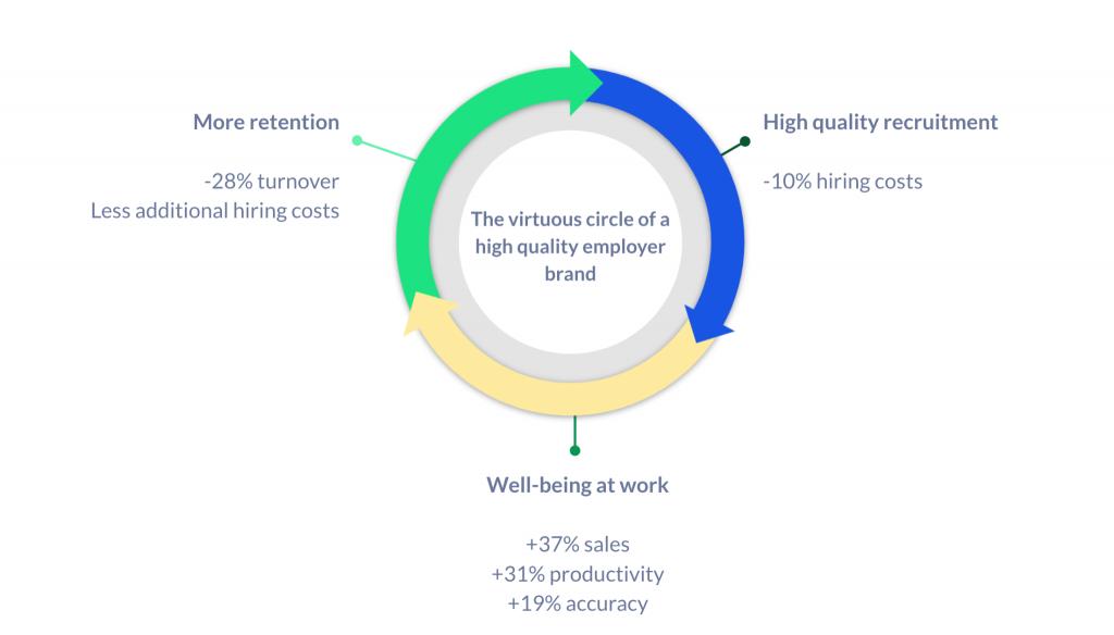 Diagram of the benefits of employer branding